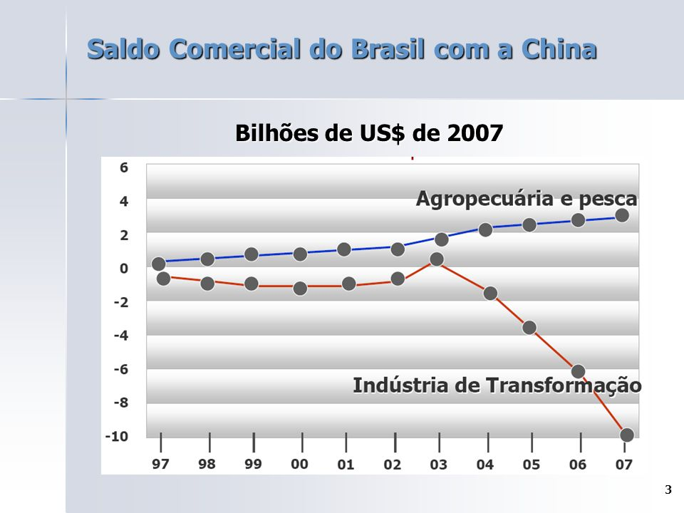 Saldo Comercial do Brasil com a China