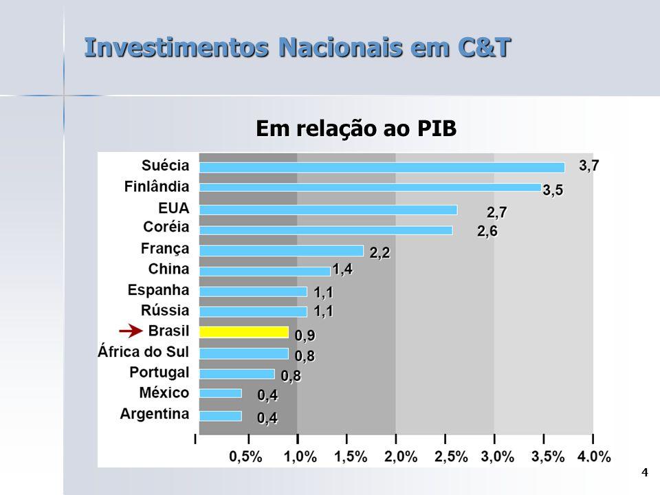 Investimentos Nacionais em C&T
