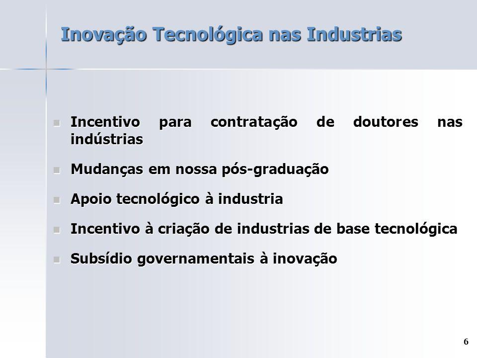 Inovação Tecnológica nas Industrias
