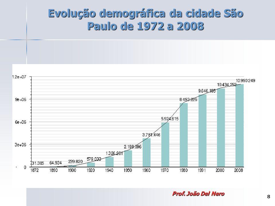 Evolução demográfica da cidade São Paulo de 1972 a 2008