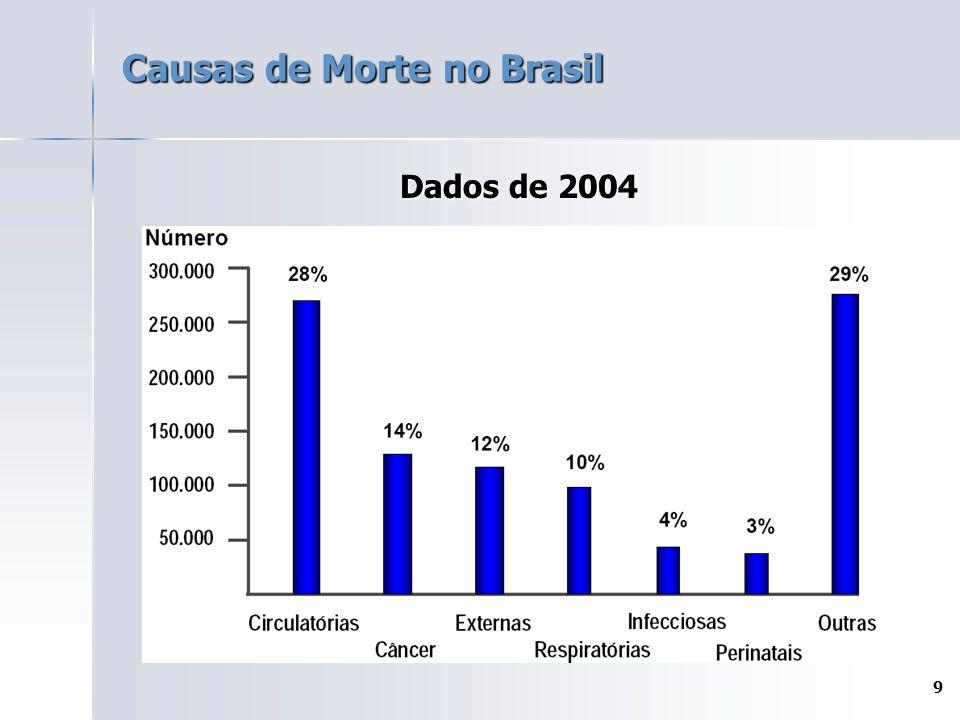 Causas de Morte no Brasil