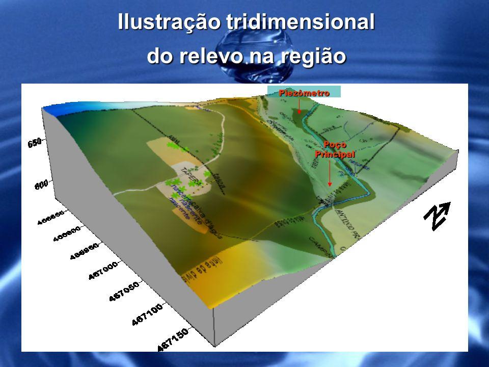 Ilustração tridimensional do relevo na região
