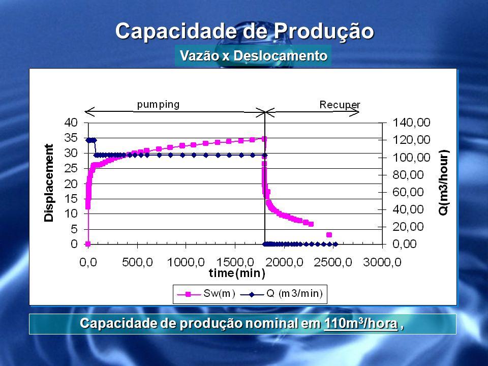 Capacidade de Produção