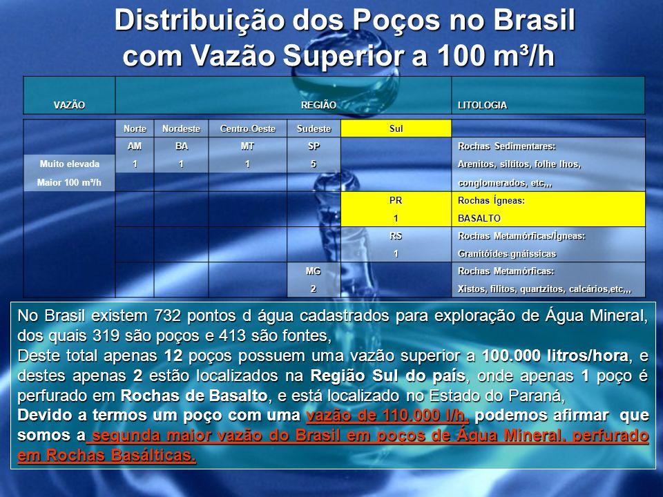 Distribuição dos Poços no Brasil com Vazão Superior a 100 m³/h