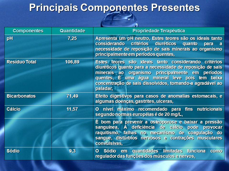 Principais Componentes Presentes Propriedade Terapêutica