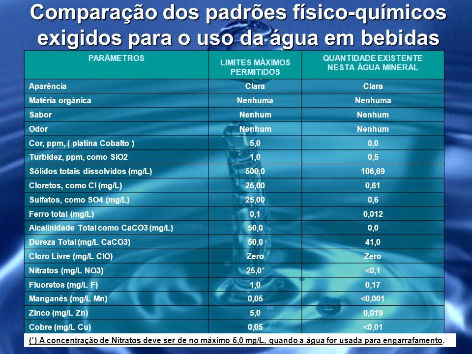 Comparação dos padrões físico-químicos exigidos para o uso da água em bebidas