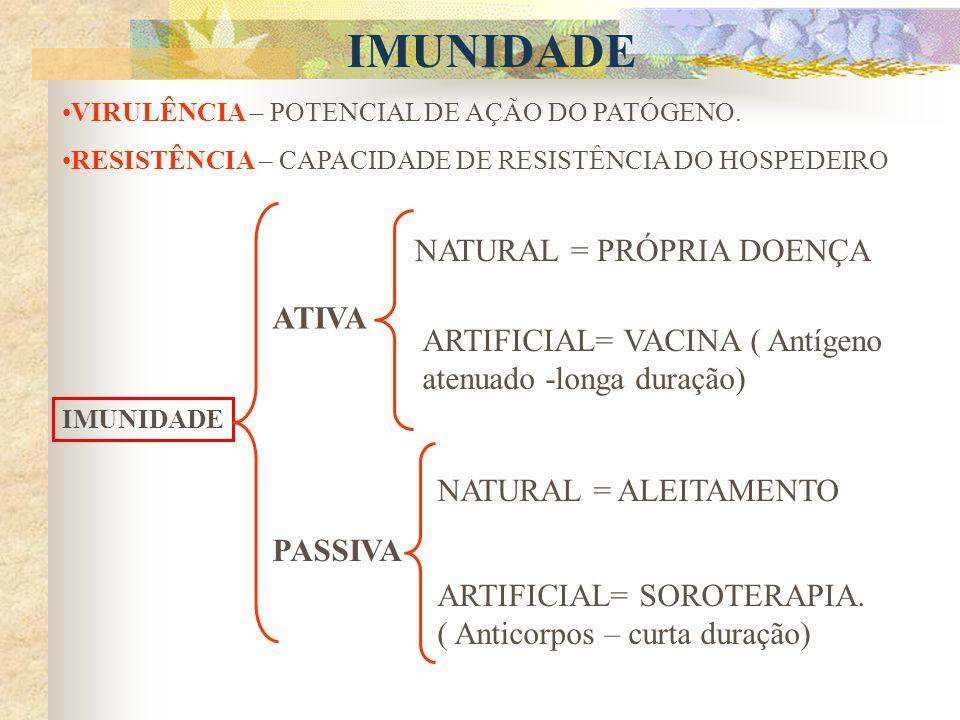 IMUNIDADE NATURAL = PRÓPRIA DOENÇA ATIVA