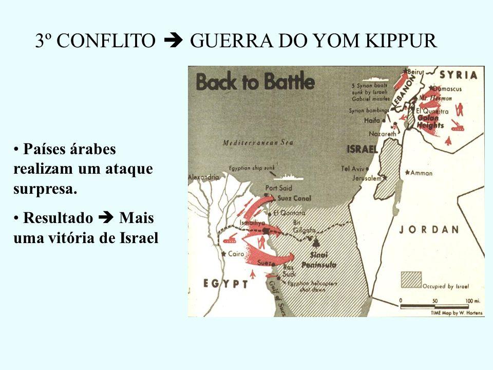 3º CONFLITO  GUERRA DO YOM KIPPUR