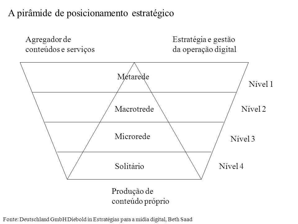 A pirâmide de posicionamento estratégico