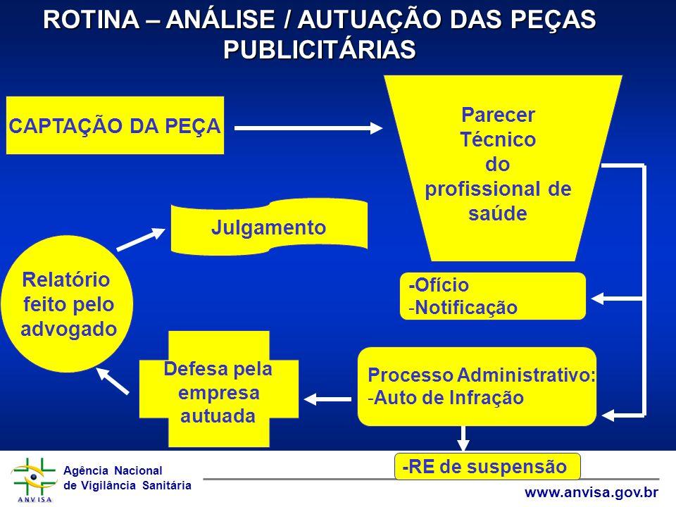 ROTINA – ANÁLISE / AUTUAÇÃO DAS PEÇAS PUBLICITÁRIAS