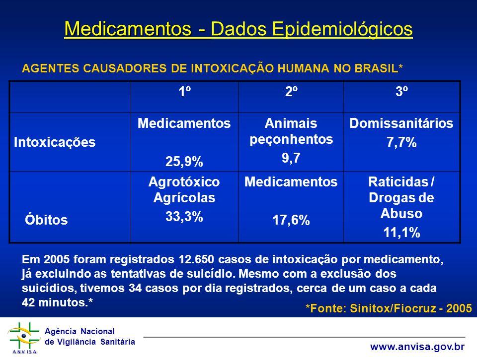 Raticidas / Drogas de Abuso
