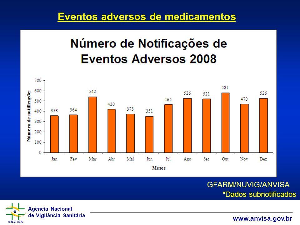 Eventos adversos de medicamentos