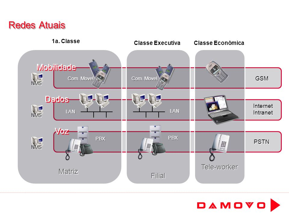 Redes Atuais Mobilidade Dados Voz Tele-worker Matriz Filial 1a. Classe