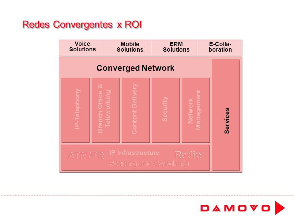 Redes Convergentes x ROI