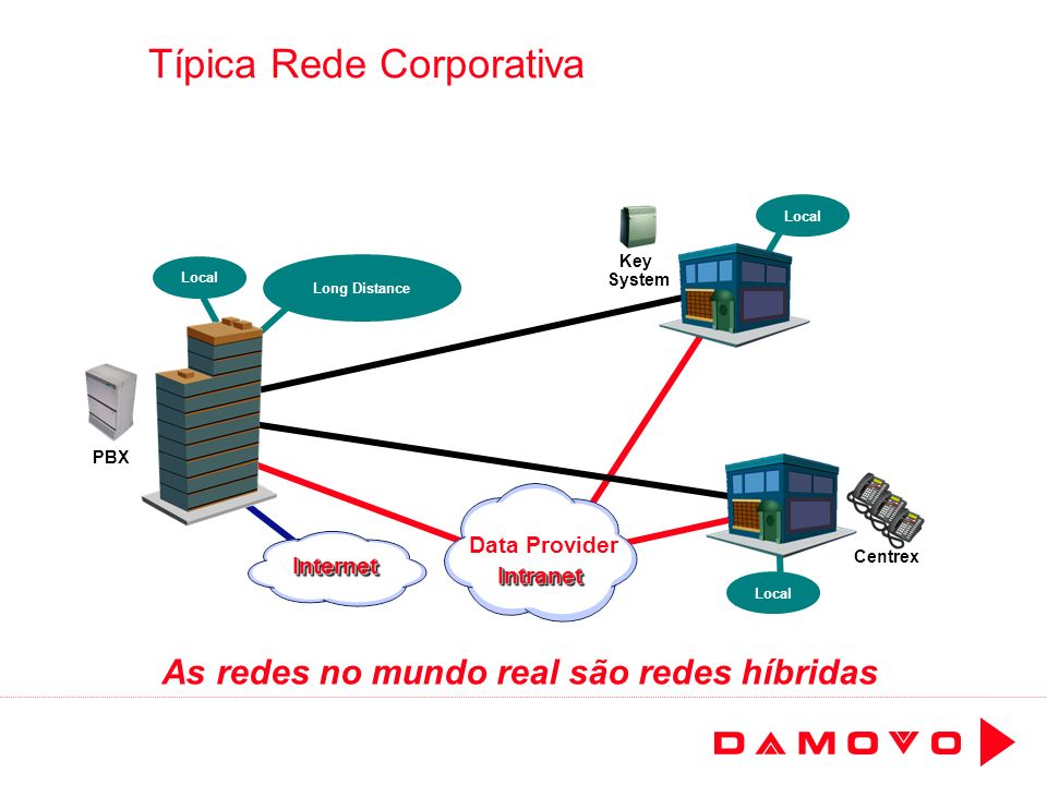 Típica Rede Corporativa