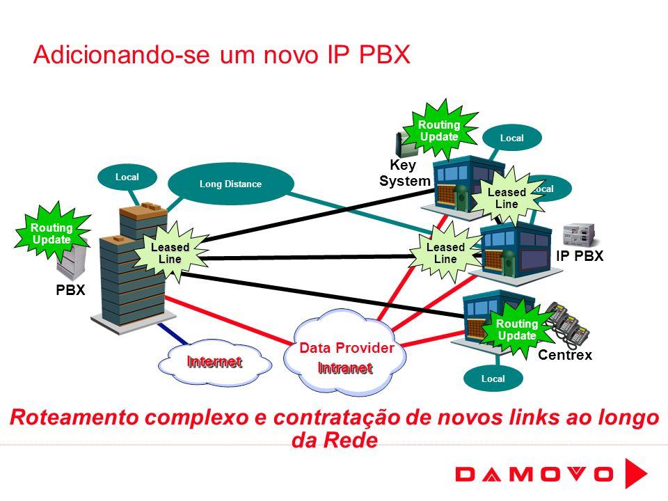 Adicionando-se um novo IP PBX
