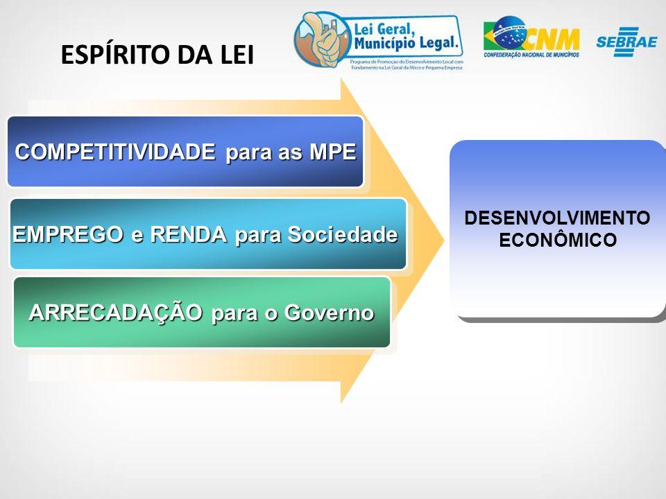 ESPÍRITO DA LEI COMPETITIVIDADE para as MPE