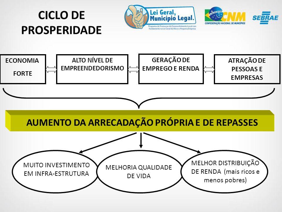 CICLO DE PROSPERIDADE AUMENTO DA ARRECADAÇÃO PRÓPRIA E DE REPASSES