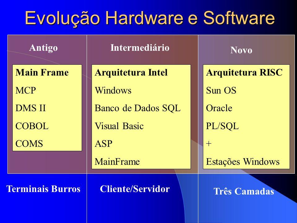 Evolução Hardware e Software
