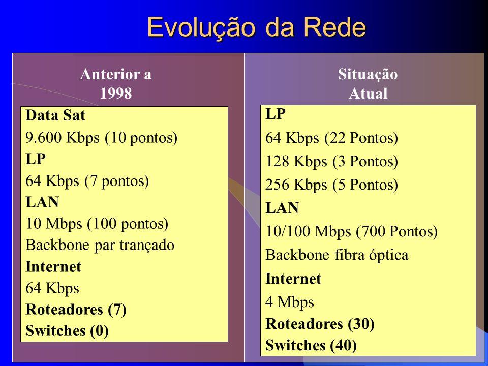 Evolução da Rede Anterior a 1998 Situação Atual Data Sat
