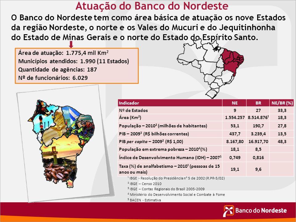 Atuação do Banco do Nordeste
