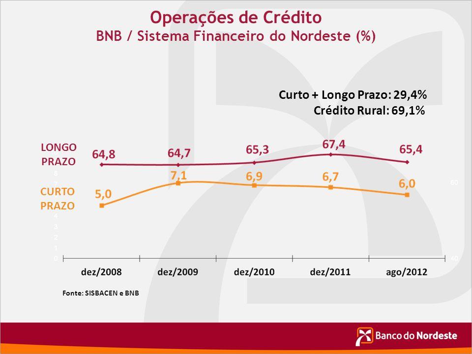 BNB / Sistema Financeiro do Nordeste (%)
