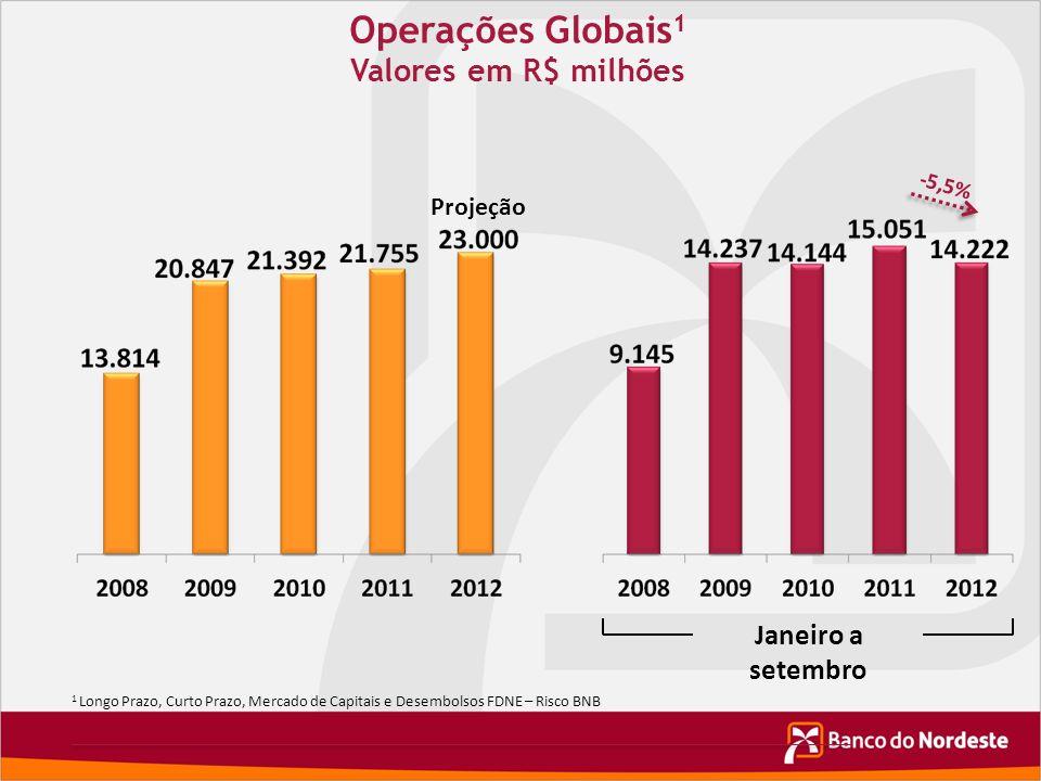 Operações Globais1 Valores em R$ milhões Janeiro a setembro Projeção