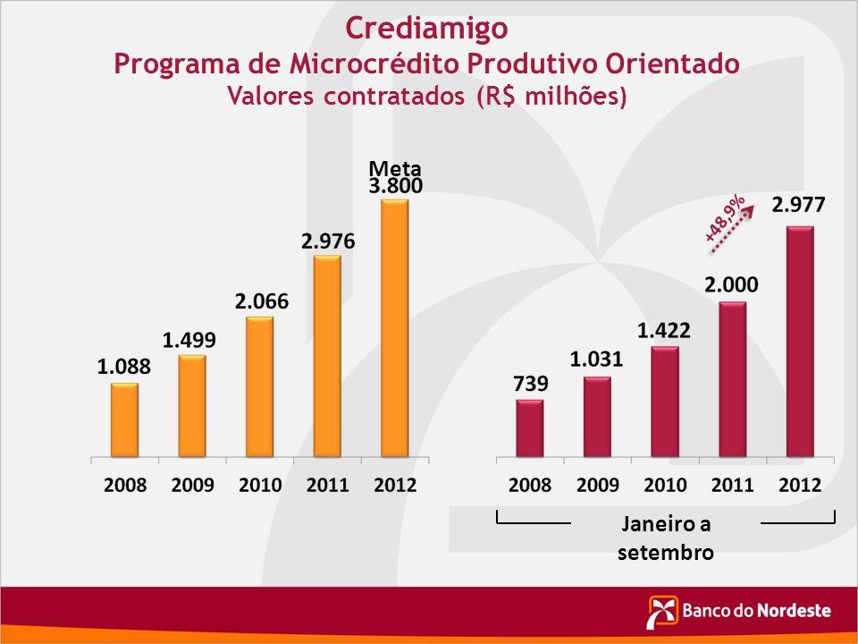 Crediamigo Programa de Microcrédito Produtivo Orientado