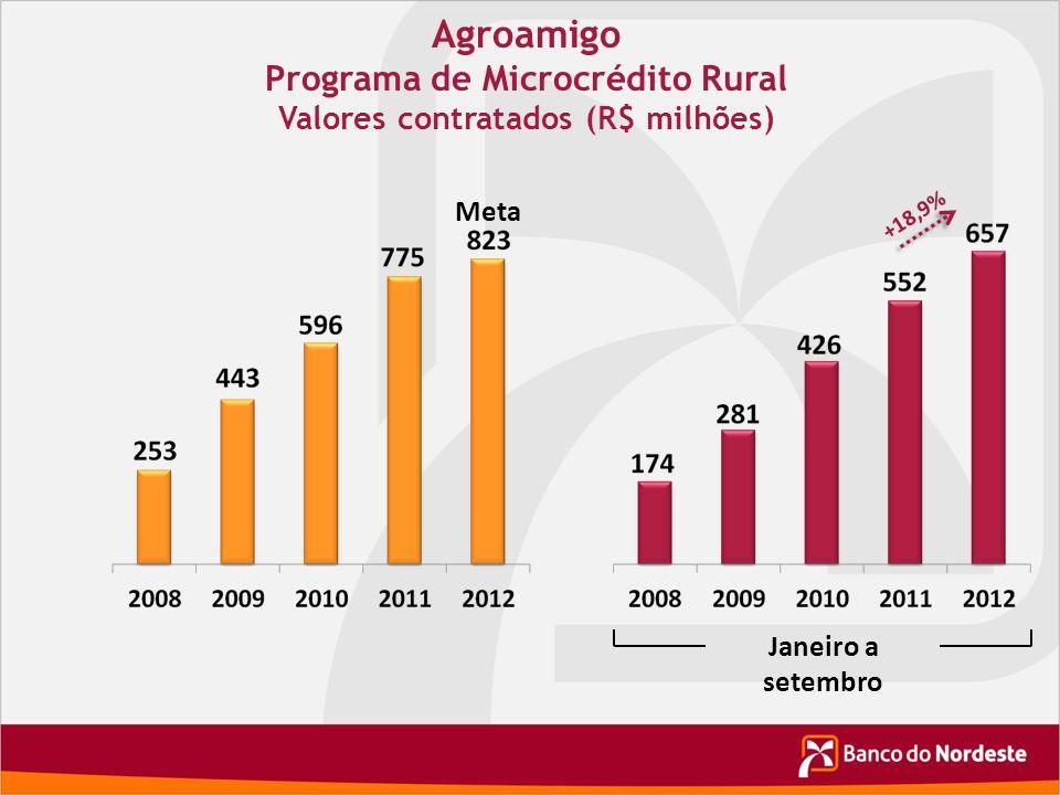 Programa de Microcrédito Rural Valores contratados (R$ milhões)