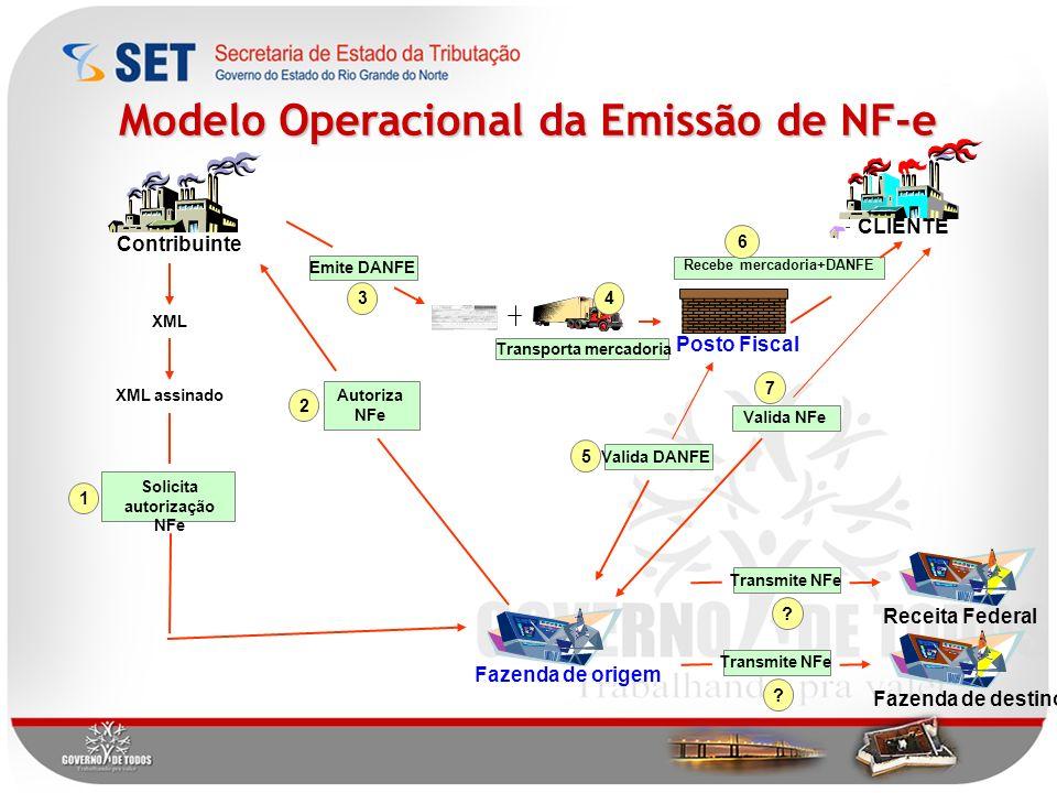Modelo Operacional da Emissão de NF-e