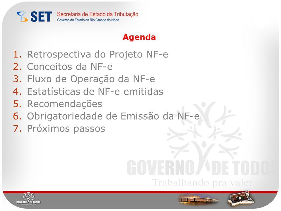 Retrospectiva do Projeto NF-e Conceitos da NF-e