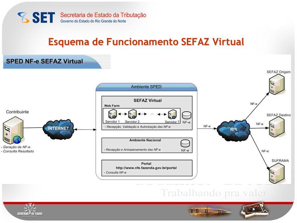 Esquema de Funcionamento SEFAZ Virtual