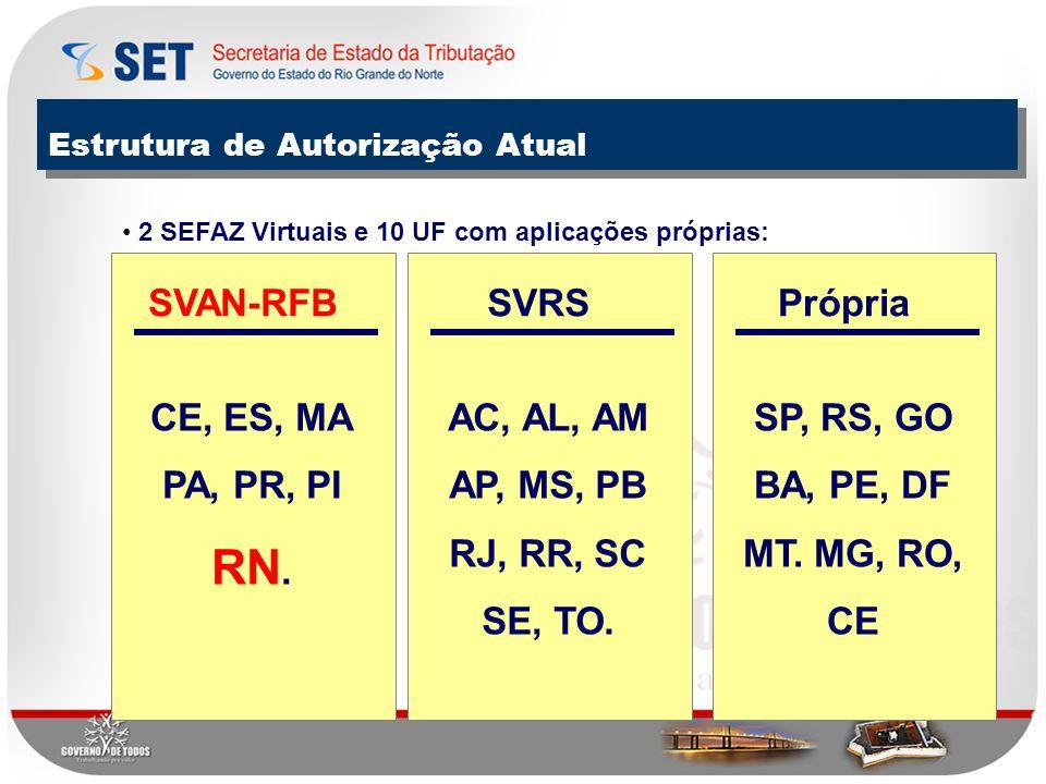 RN. SVAN-RFB CE, ES, MA PA, PR, PI SVRS AC, AL, AM AP, MS, PB