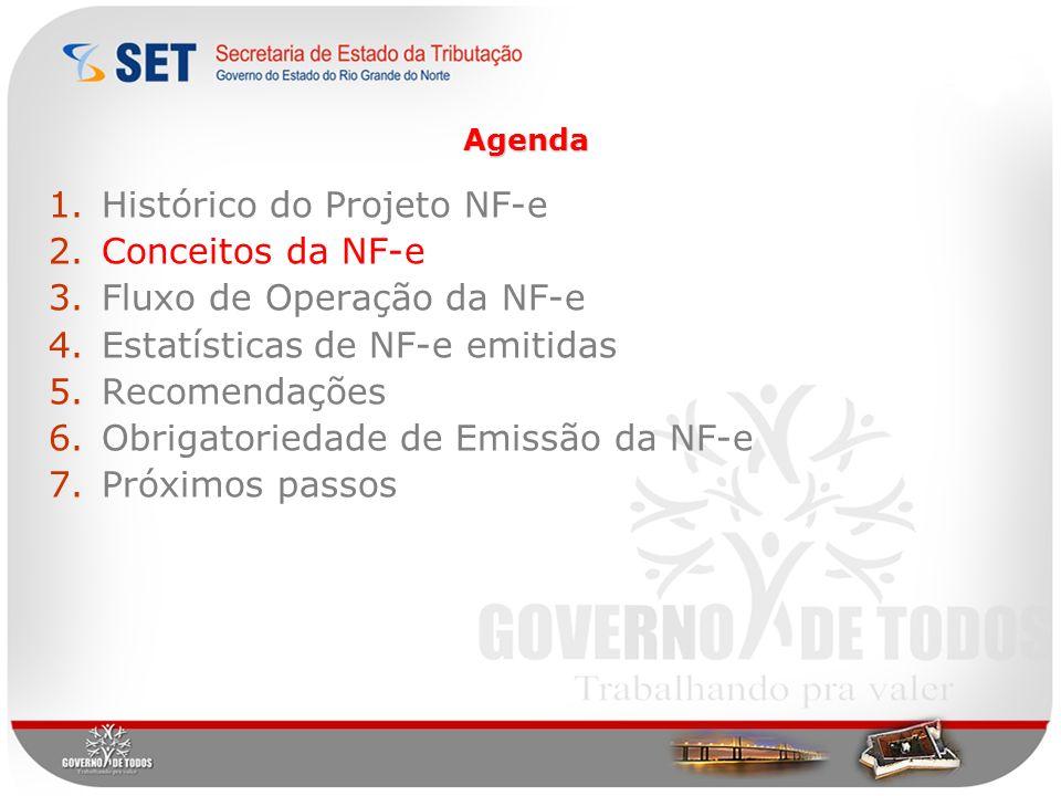Histórico do Projeto NF-e Conceitos da NF-e Fluxo de Operação da NF-e
