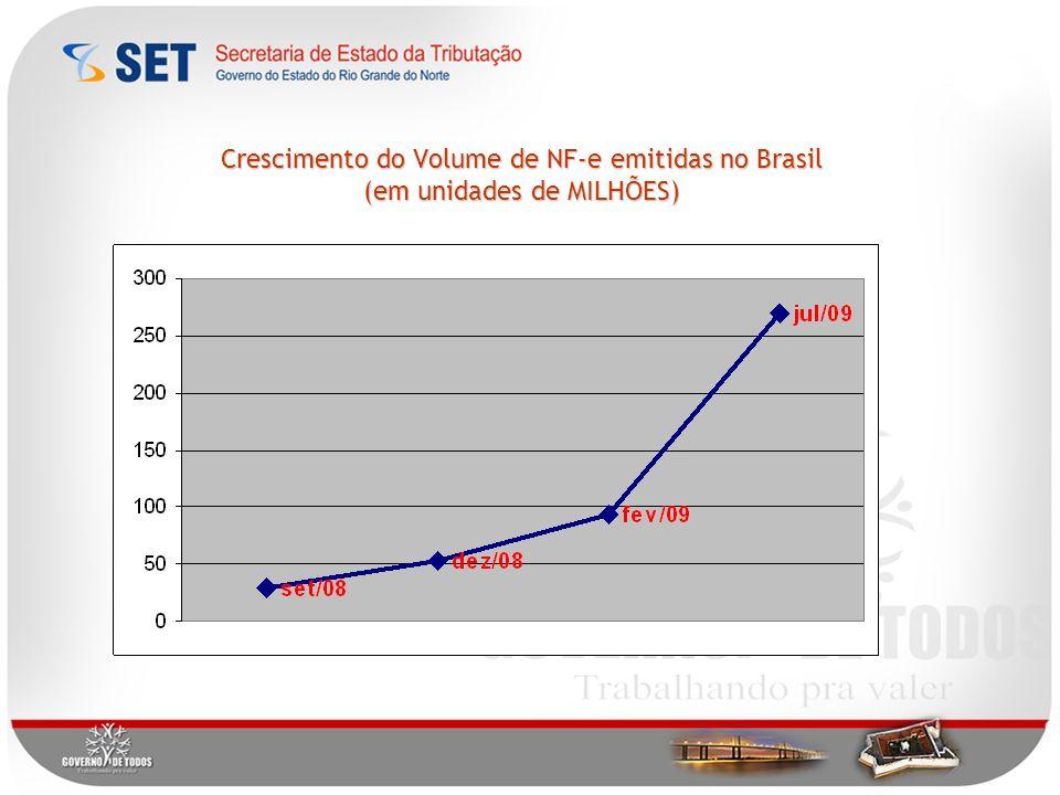 Crescimento do Volume de NF-e emitidas no Brasil (em unidades de MILHÕES)