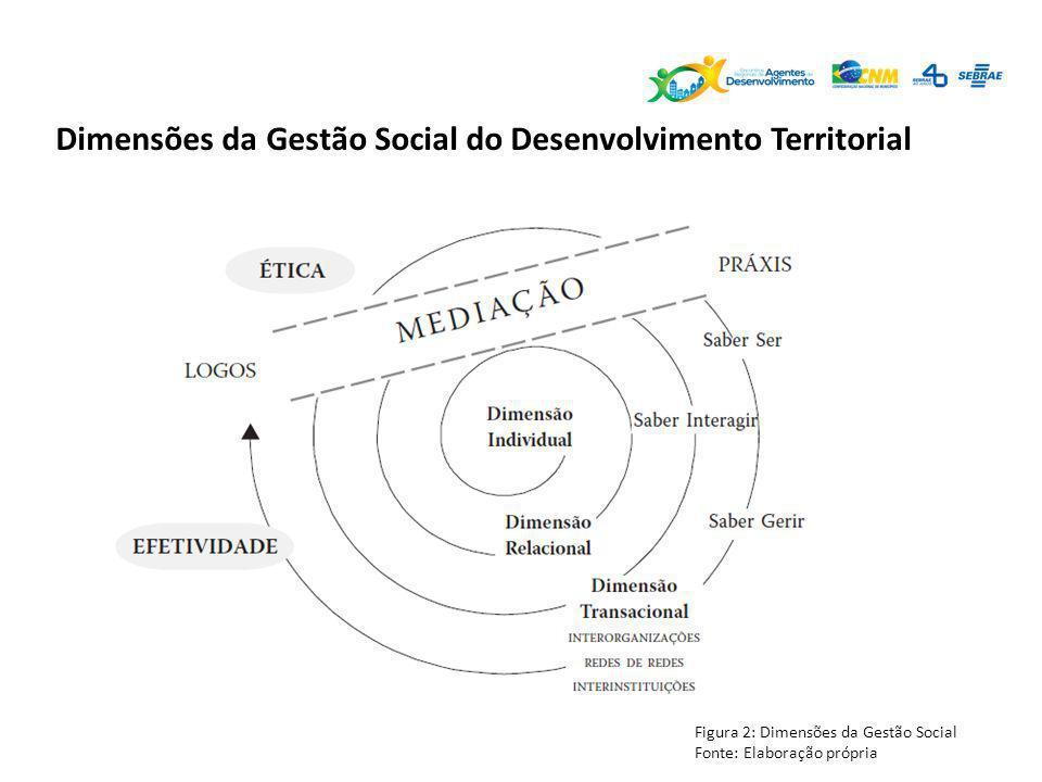 Dimensões da Gestão Social do Desenvolvimento Territorial