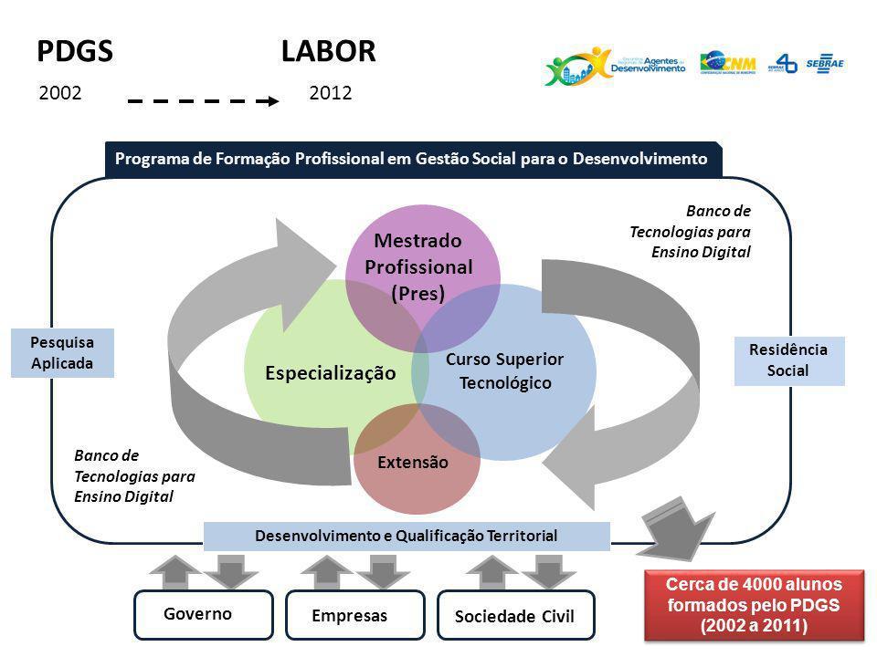 PDGS LABOR 2002 2012 Mestrado Profissional (Pres) Especialização