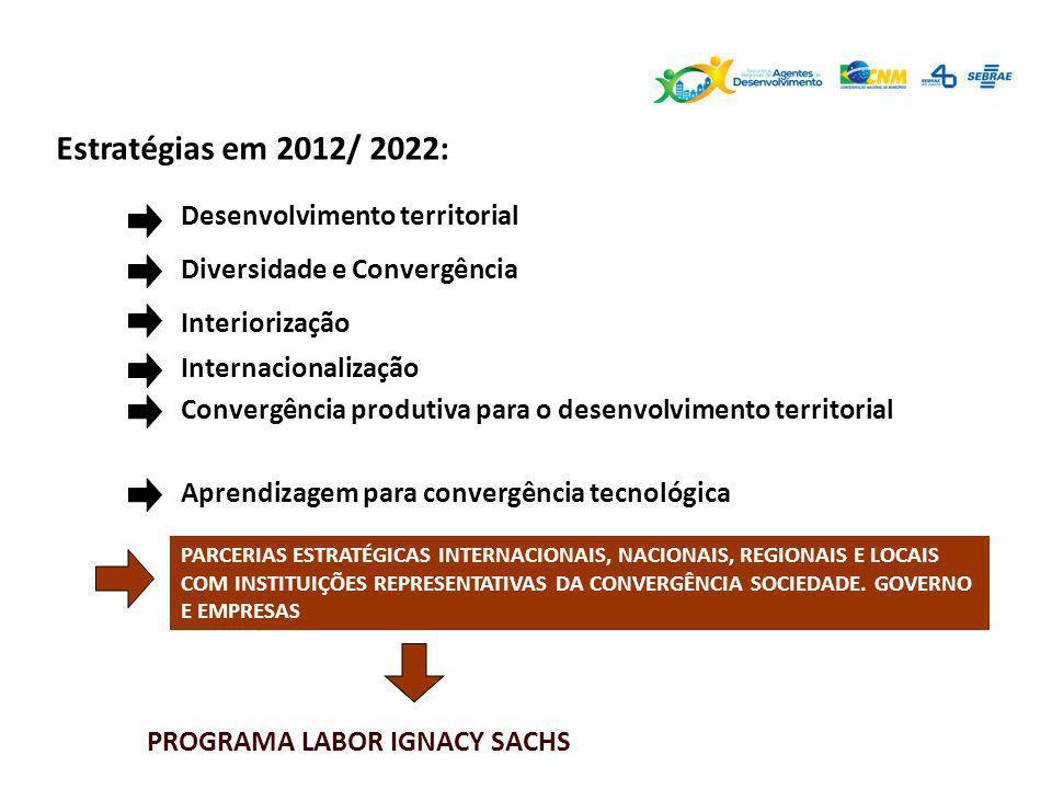 Estratégias em 2012/ 2022: Desenvolvimento territorial