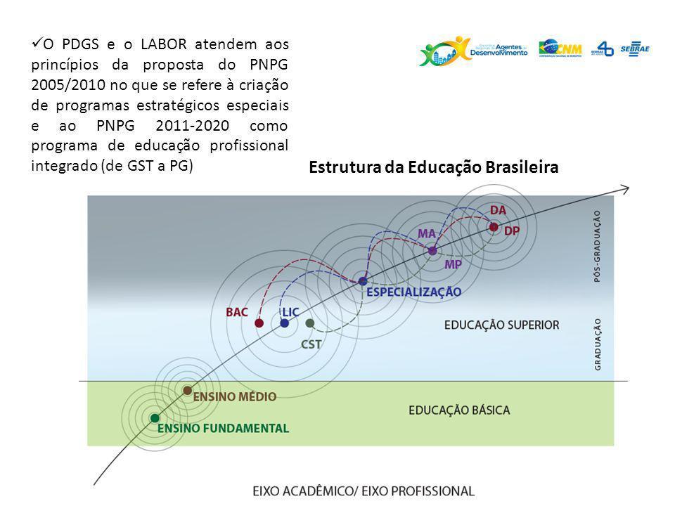 Estrutura da Educação Brasileira