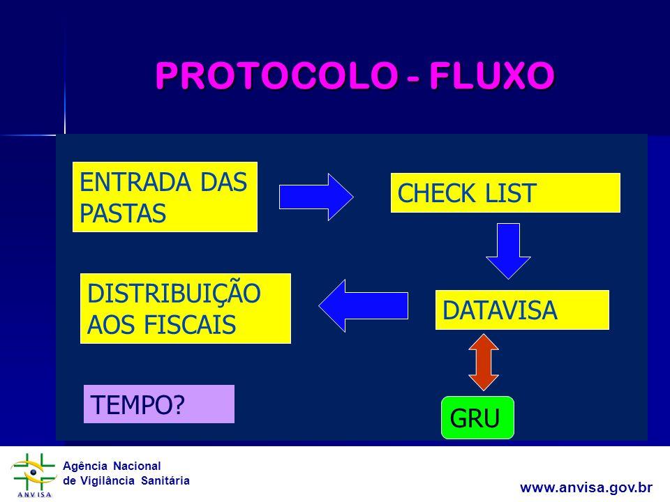 PROTOCOLO - FLUXO ENTRADA DAS PASTAS CHECK LIST DISTRIBUIÇÃO