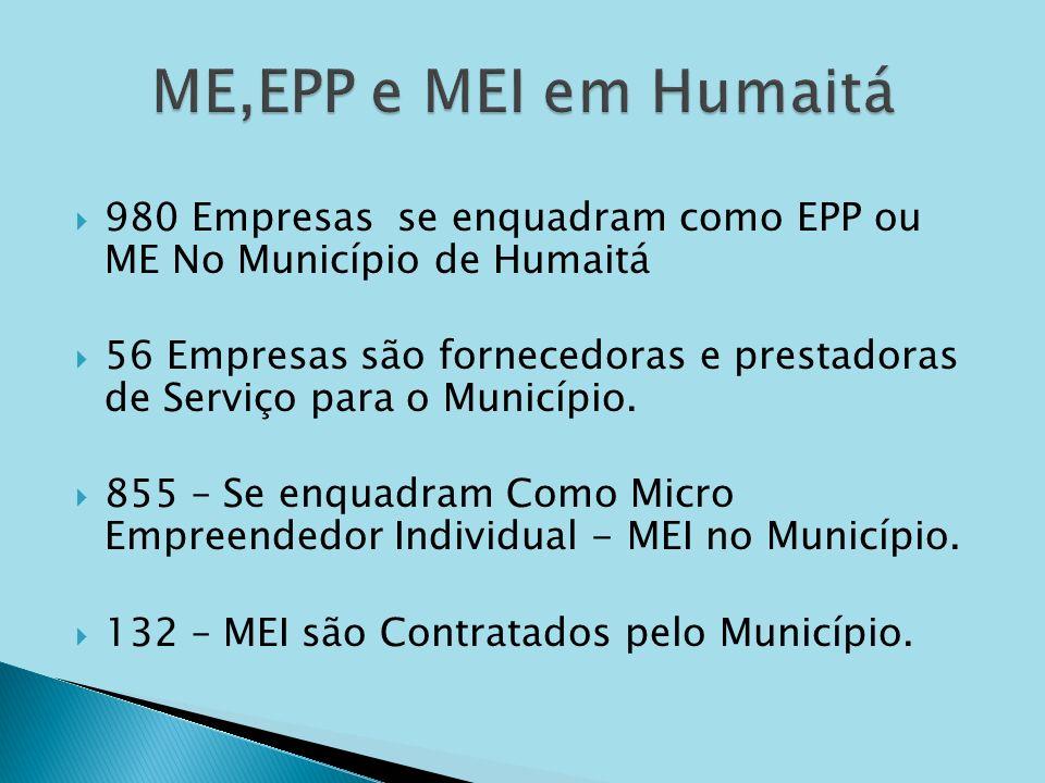 ME,EPP e MEI em Humaitá 980 Empresas se enquadram como EPP ou ME No Município de Humaitá.