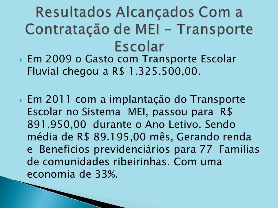 Resultados Alcançados Com a Contratação de MEI - Transporte Escolar