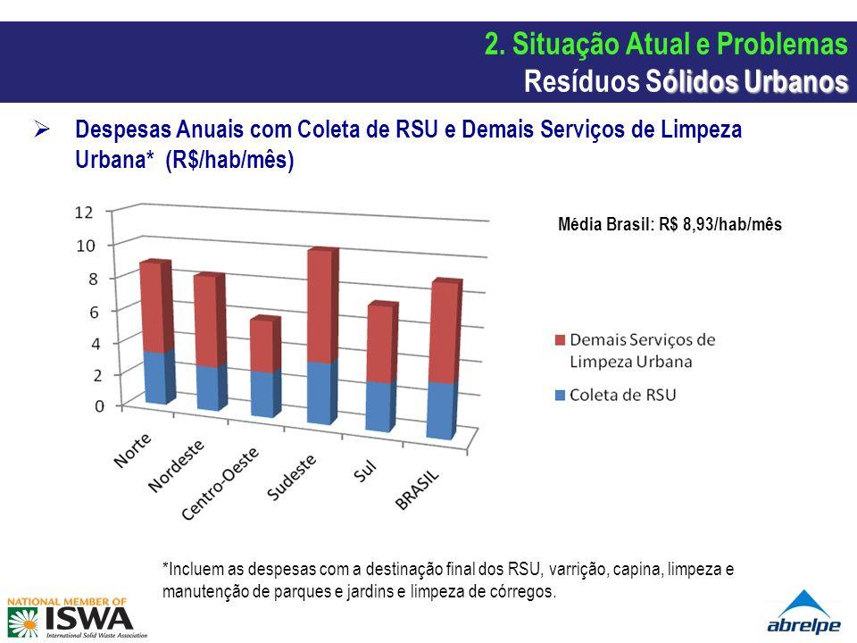 2. Situação Atual e Problemas Resíduos Sólidos Urbanos