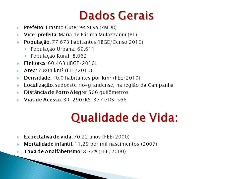 Dados Gerais Qualidade de Vida: Prefeito: Erasmo Guterres Silva (PMDB)