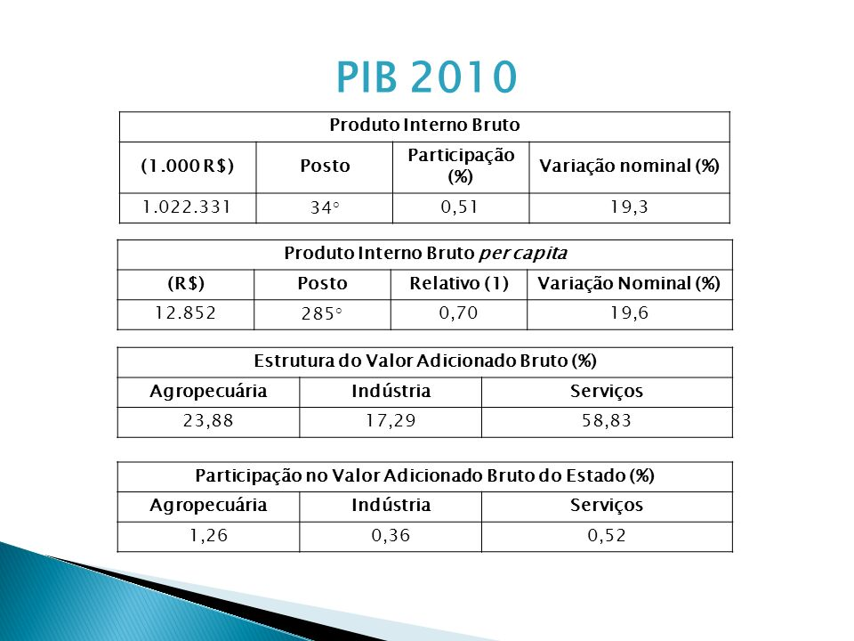 PIB 2010 Produto Interno Bruto (1.000 R$) Posto Participação (%)