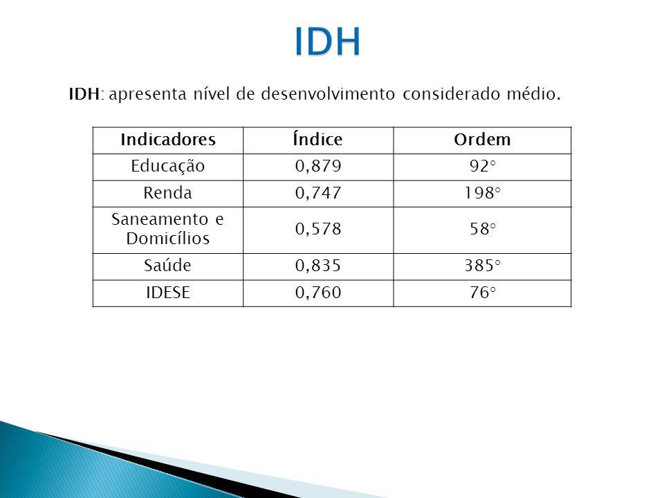 IDH IDH: apresenta nível de desenvolvimento considerado médio.
