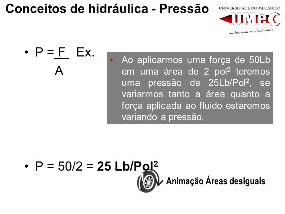 Conceitos de hidráulica - Pressão