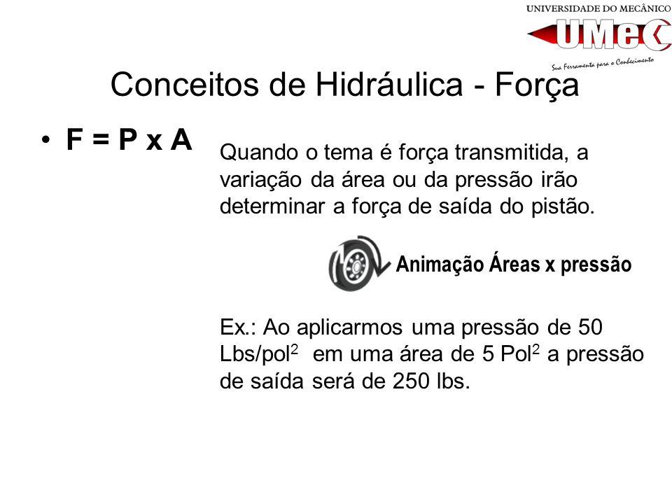 Conceitos de Hidráulica - Força