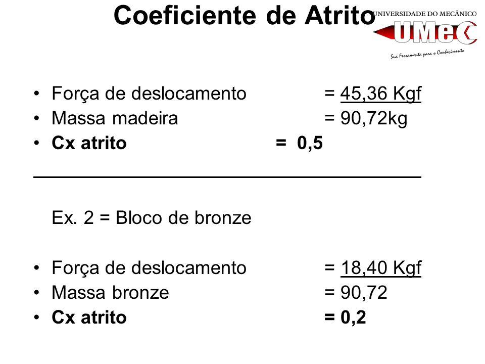 Coeficiente de Atrito Força de deslocamento = 45,36 Kgf