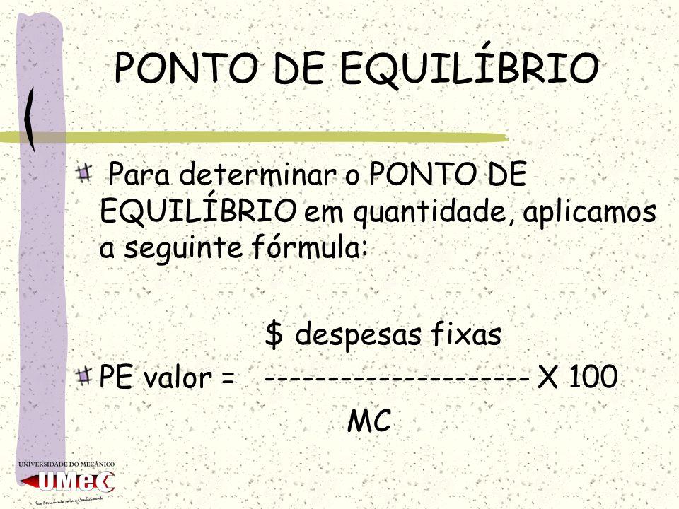 PONTO DE EQUILÍBRIO Para determinar o PONTO DE EQUILÍBRIO em quantidade, aplicamos a seguinte fórmula: